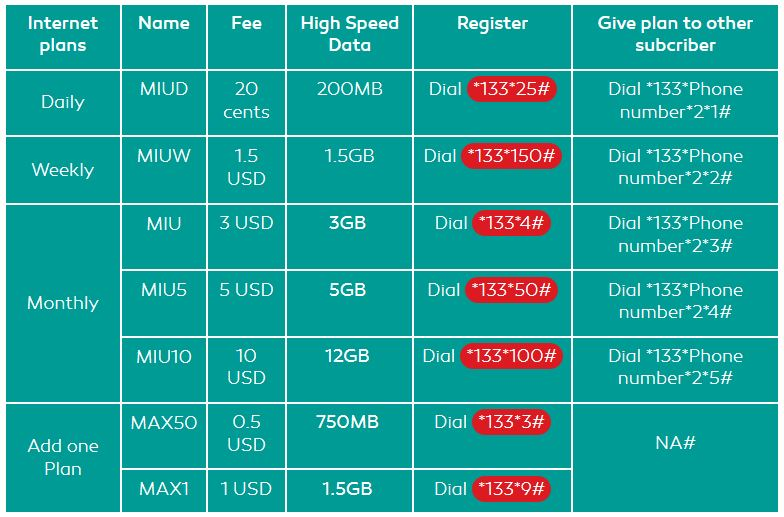 Metfone Cambodia Prepaid Packages