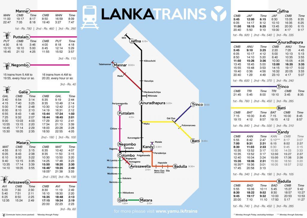 Wichtige Zugverbindungen in Sri Lanka