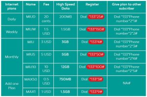 Metfone Cambodia Prepaid Packages