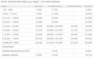 Iberia Plus Award Chart